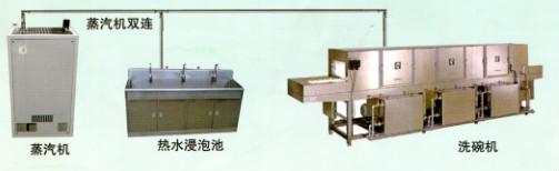 组合节能型洗碗机(国产)
